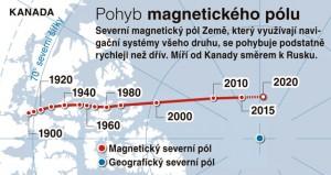 magnetický pol